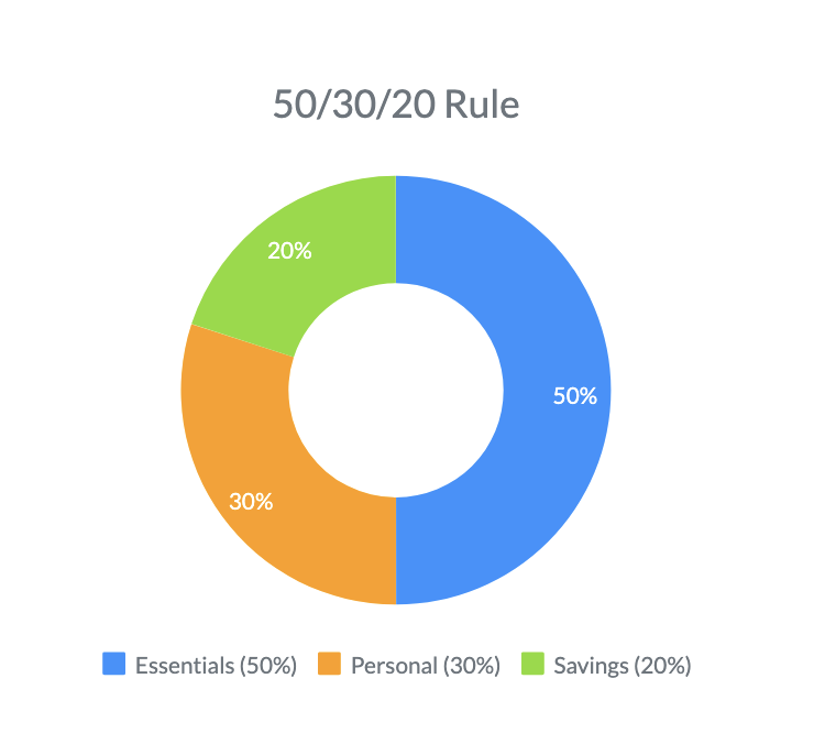 The 50,30,20 Rule